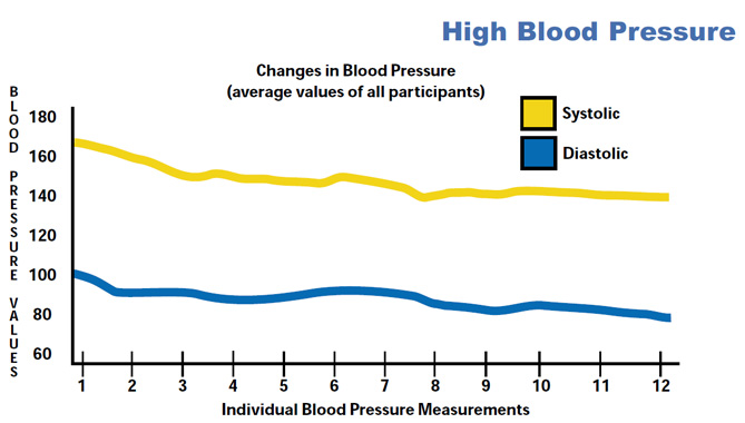 High blood pessure graph